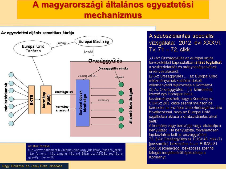 Nagy Boldizsár és Jeney Petra előadása A magyarországi általános egyeztetési mechanizmus A szubszidiaritás speciális vizsgálata: 2012. évi XXXVI. Tv.