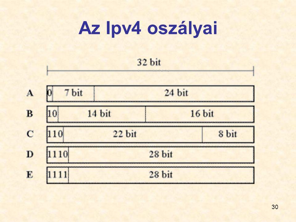 30 Az Ipv4 oszályai