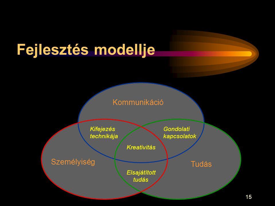15 Fejlesztés modellje Kommunikáció Személyiség Tudás Gondolati kapcsolatok Elsajátított tudás Kifejezés technikája Kreativitás