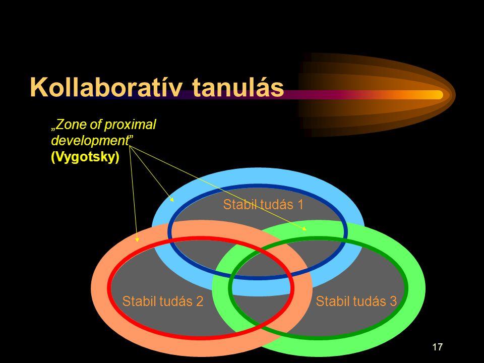 """17 Kollaboratív tanulás Stabil tudás 3 Stabil tudás 1 Stabil tudás 2 """"Zone of proximal development"""" (Vygotsky)"""