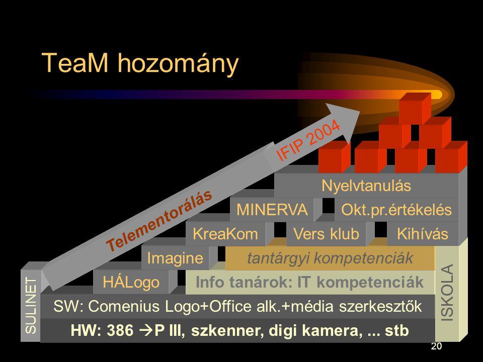 20 SULINET HW: 386  P III, szkenner, digi kamera,... stb TeaM hozomány SW: Comenius Logo+Office alk.+média szerkesztők Info tanárok: IT kompetenciákH