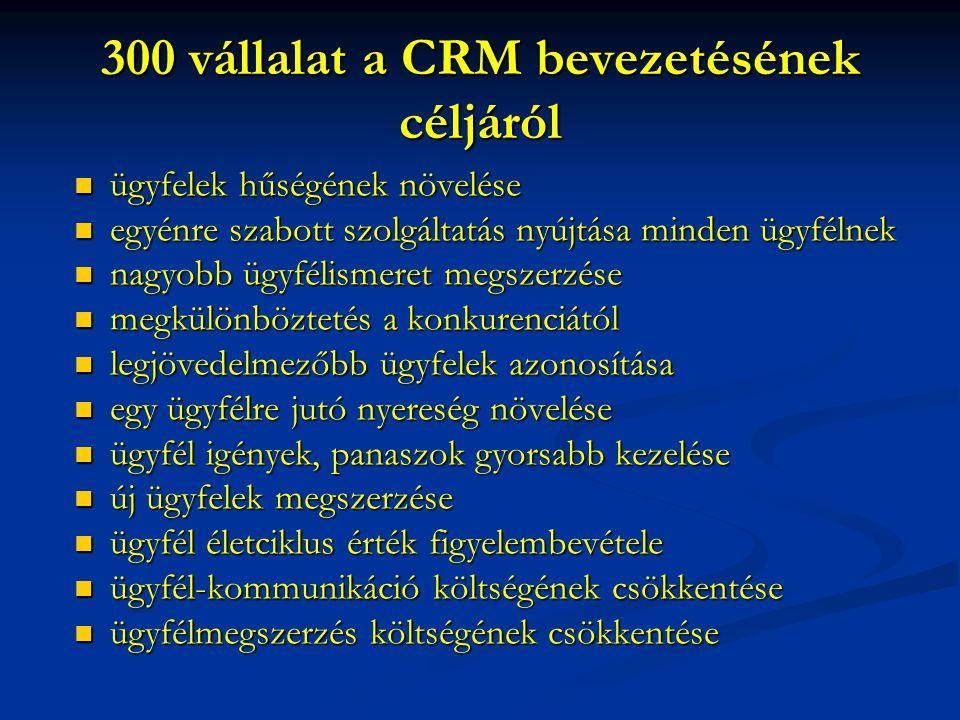 300 vállalat a CRM bevezetésének céljáról  ügyfelek hűségének növelése  egyénre szabott szolgáltatás nyújtása minden ügyfélnek  nagyobb ügyfélismeret megszerzése  megkülönböztetés a konkurenciától  legjövedelmezőbb ügyfelek azonosítása  egy ügyfélre jutó nyereség növelése  ügyfél igények, panaszok gyorsabb kezelése  új ügyfelek megszerzése  ügyfél életciklus érték figyelembevétele  ügyfél-kommunikáció költségének csökkentése  ügyfélmegszerzés költségének csökkentése