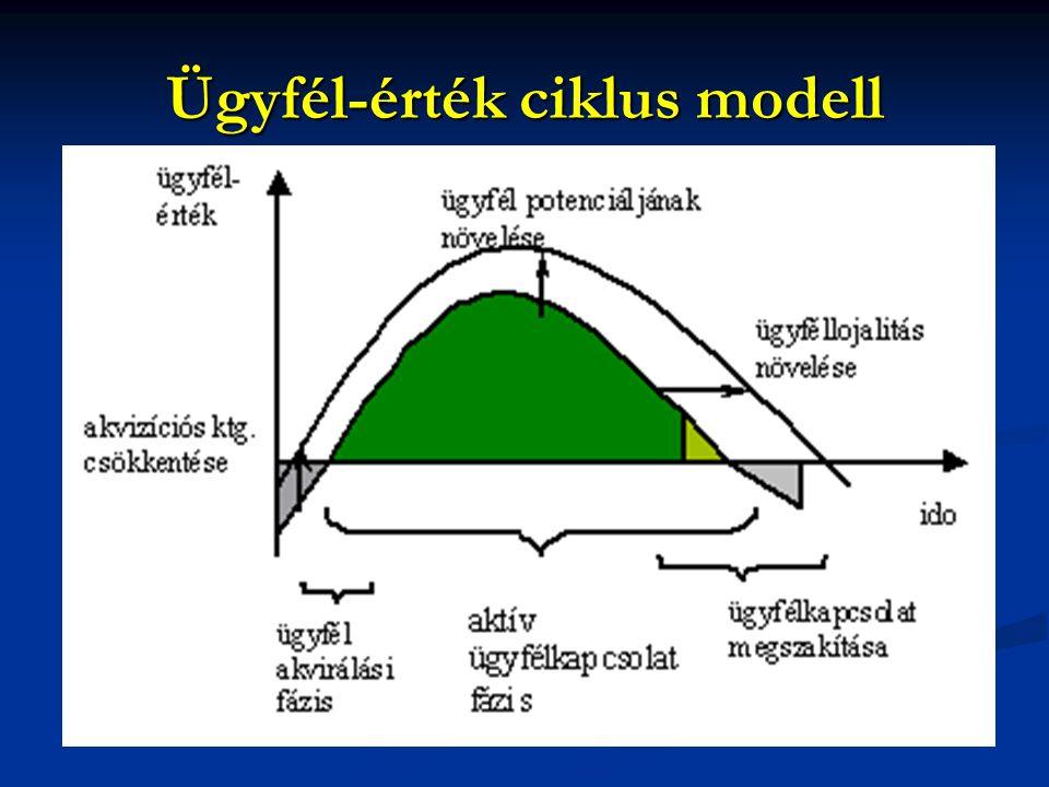 Ügyfél-érték ciklus modell