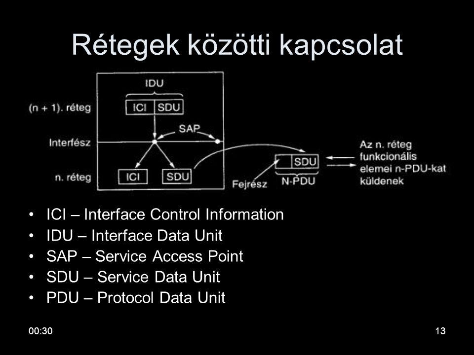 00:3212 ISO-OSI
