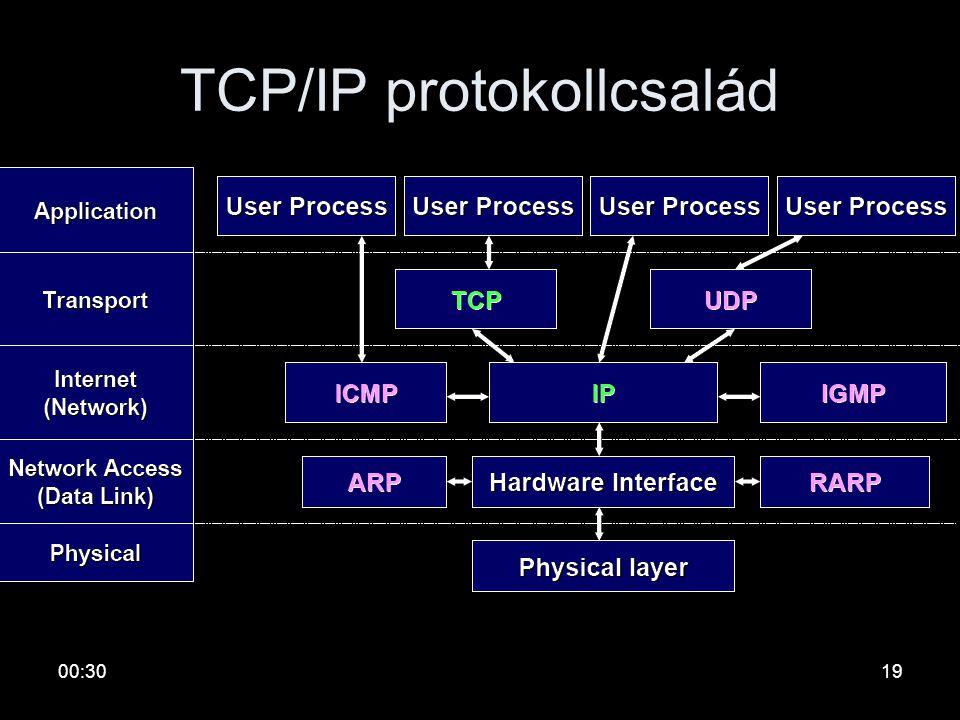 00:3218 Internet hivatkozási modell OSI rétegekTCP/IP rétegekAlkalmazási Megjelenítési ViszonySzállítási HálózatiInternet réteg AdatkapcsolatiHálózat