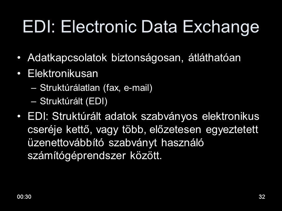 00:3231 Biztonságos az e-mail? Alapvetően nem, de –Hamis feladóelektronikus aláírás –Bizalmas levelektitkosítás –Levéltest változtatásintegritás bizto