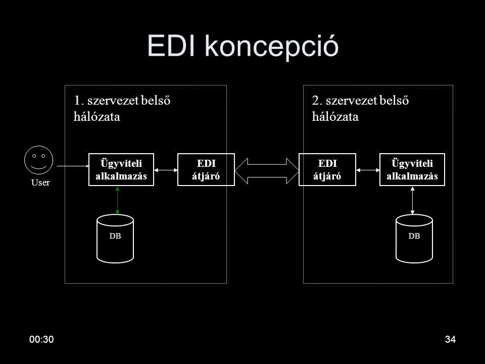 00:3233 Az EDI alapvető jellemzői •Off-line jellegű: tárol és továbbít •Érdemes használni akkor, ha: –nagymennyiségű, kritikus adatok –rendszeres áram