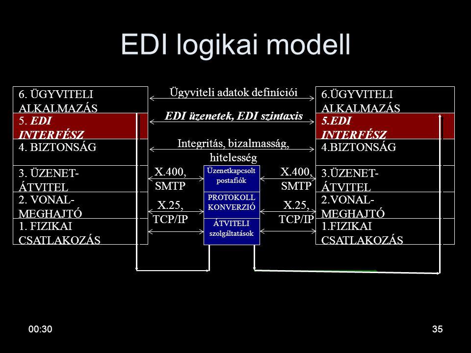 00:3234 EDI koncepció Ügyviteli alkalmazás DB EDI átjáró User Ügyviteli alkalmazás DB 1. szervezet belső hálózata 2. szervezet belső hálózata