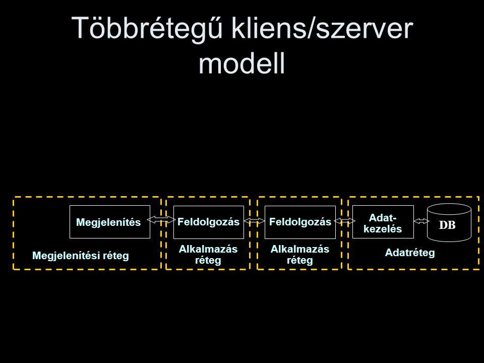 00:3249 Tipikus háromrétegű Web-DB alkalmazás Web Browser Web Server HTML DB Server DATA Server Extension