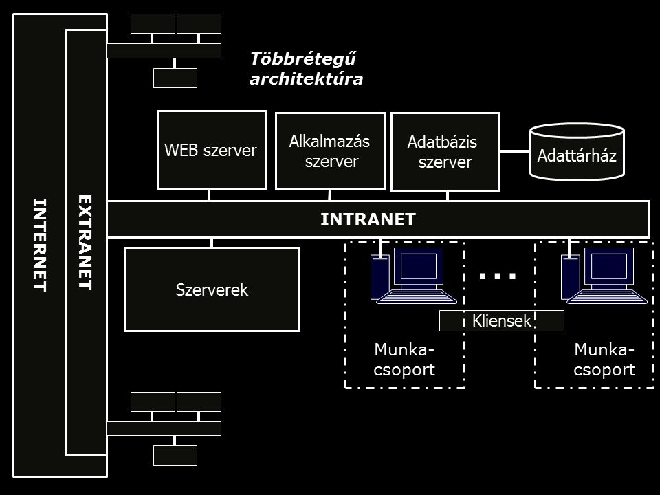 Tipikus többrétegű architektúra Web Browser Web Server DB Server DATA Application Server