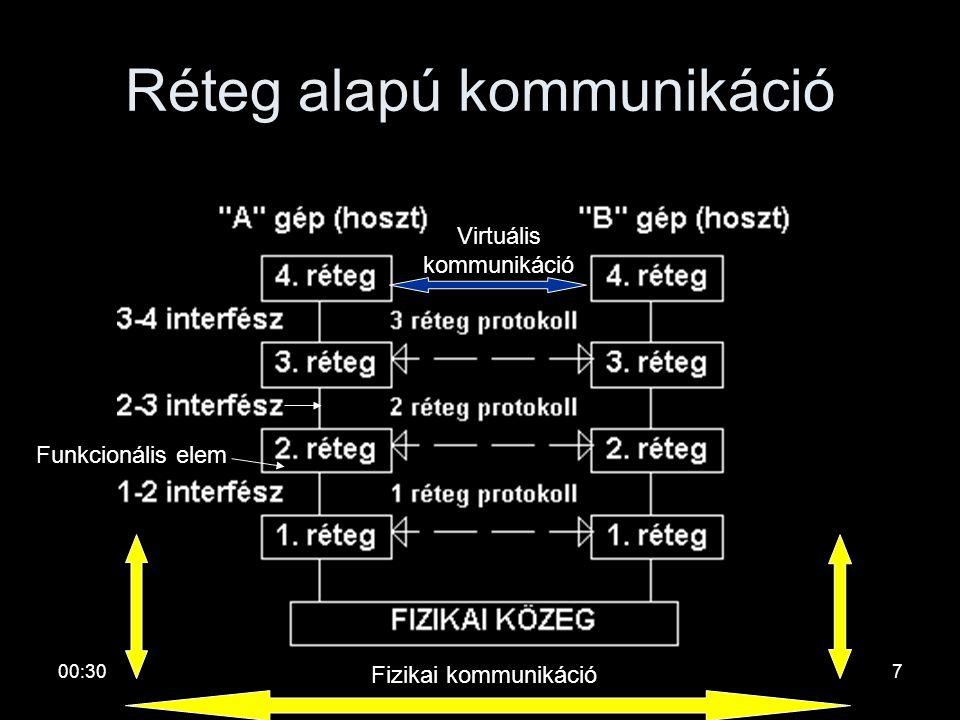 00:326 Hálózati architektúra •Rétegek és protokollok halmaza (implementálható) •Célok: –egyszerűbben tervezhető legyen –zavartalan együttműködés inhom
