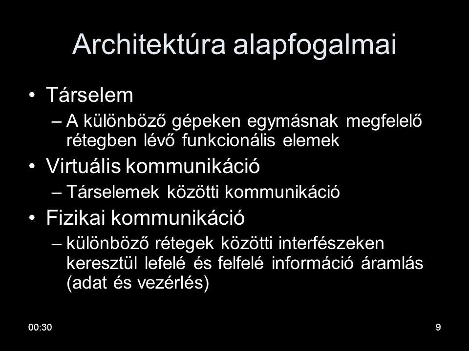 00:328 Architektúra alapfogalmai •Interfész: –az alsóbb réteg által a felsőnek nyújtott elemi műveletek és szolgáltatások definíciója –vezérlő informá