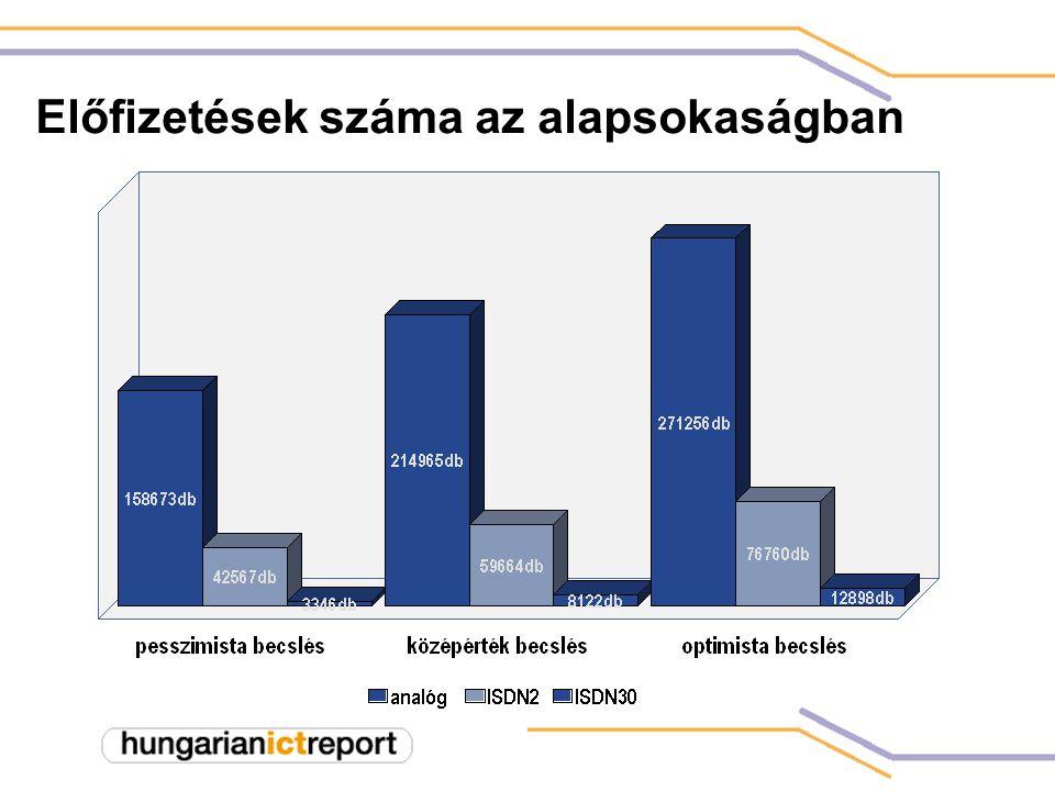 Előfizetések száma az alapsokaságban