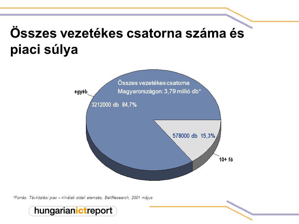 Összes vezetékes csatorna száma és piaci súlya *Forrás: Távközlési piac – kínálati oldali elemzés, BellResearch, 2001 május Összes vezetékes csatorna Magyarországon: 3,79 millió db*