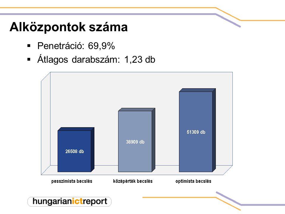 Alközpontok száma  Penetráció: 69,9%  Átlagos darabszám: 1,23 db
