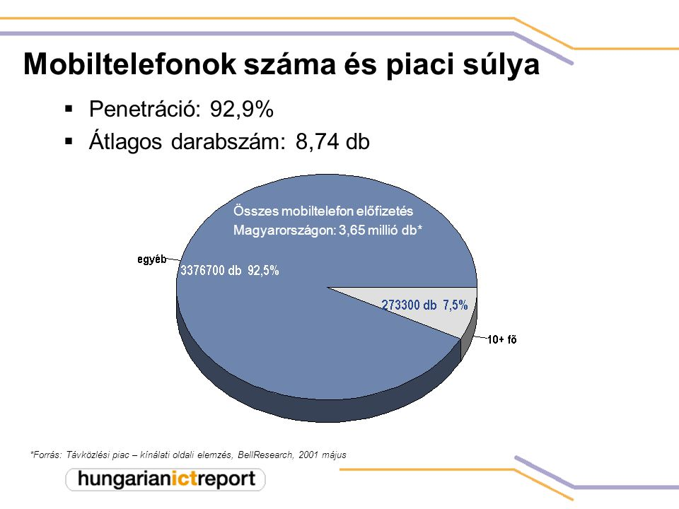 Mobiltelefonok száma és piaci súlya  Penetráció: 92,9%  Átlagos darabszám: 8,74 db *Forrás: Távközlési piac – kínálati oldali elemzés, BellResearch, 2001 május Összes mobiltelefon előfizetés Magyarországon: 3,65 millió db*