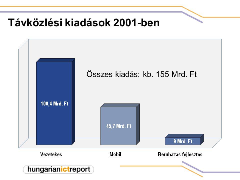 Távközlési kiadások 2001-ben Összes kiadás: kb. 155 Mrd. Ft