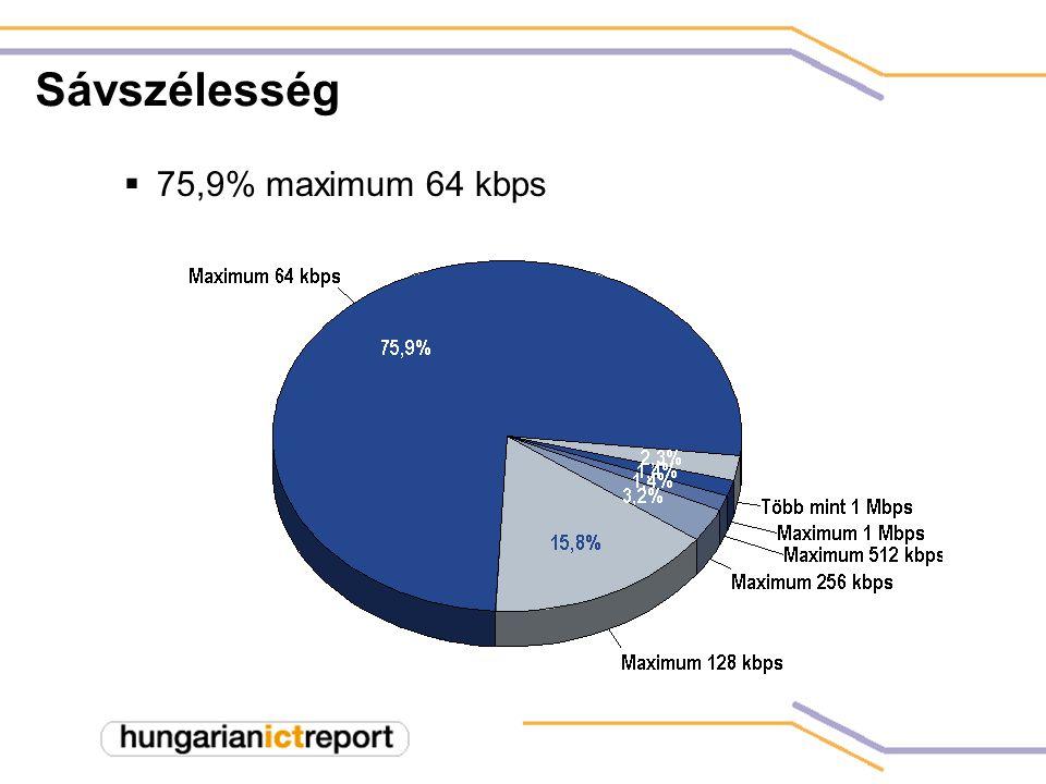 Sávszélesség  75,9% maximum 64 kbps