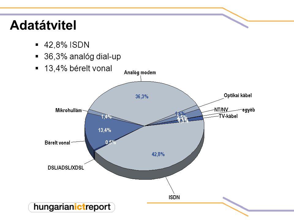 Adatátvitel  42,8% ISDN  36,3% analóg dial-up  13,4% bérelt vonal