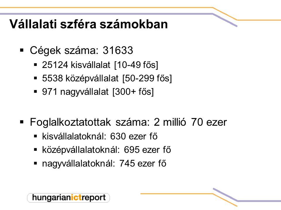 A vállalati infokommunikációs piac nagysága 2001-ben 420 milliárd Ft