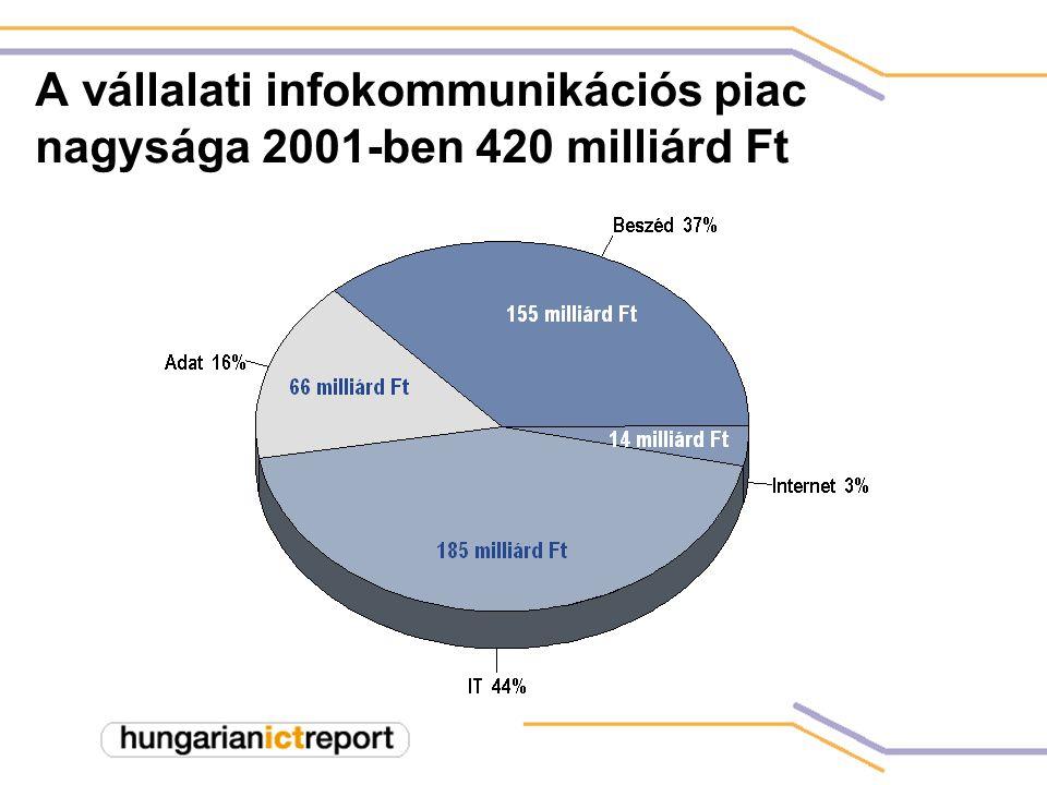 Honlap-penetráció  2001. április: 31,6%  2001. vége: 48,5%
