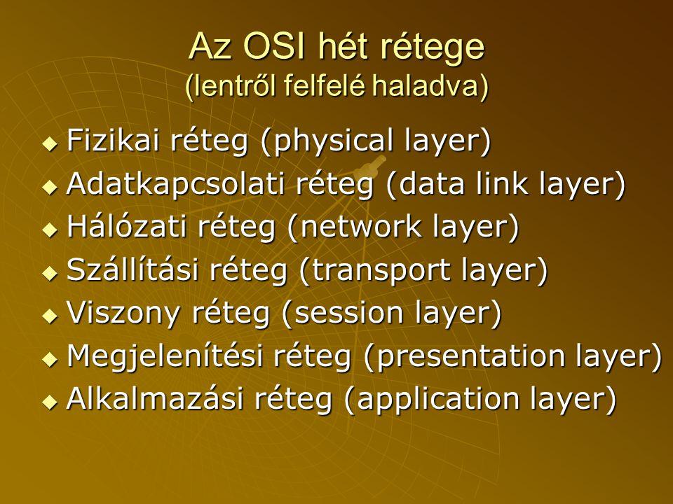 Az OSI hét rétege (lentről felfelé haladva)  Fizikai réteg (physical layer)  Adatkapcsolati réteg (data link layer)  Hálózati réteg (network layer)  Szállítási réteg (transport layer)  Viszony réteg (session layer)  Megjelenítési réteg (presentation layer)  Alkalmazási réteg (application layer)