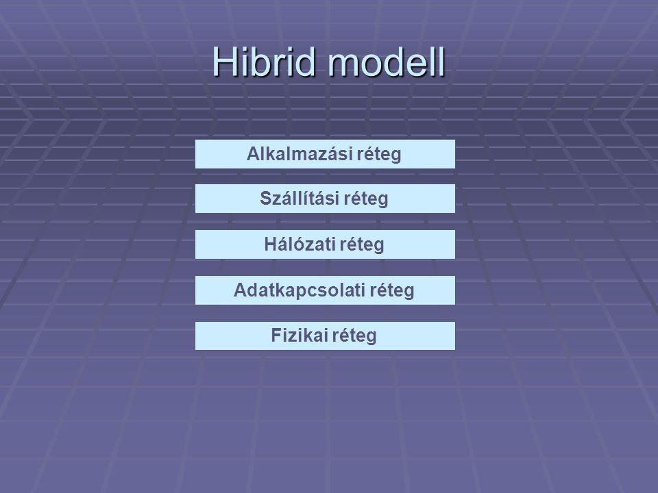 Hibrid modell Adatkapcsolati réteg Hálózati réteg Szállítási réteg Alkalmazási réteg Fizikai réteg