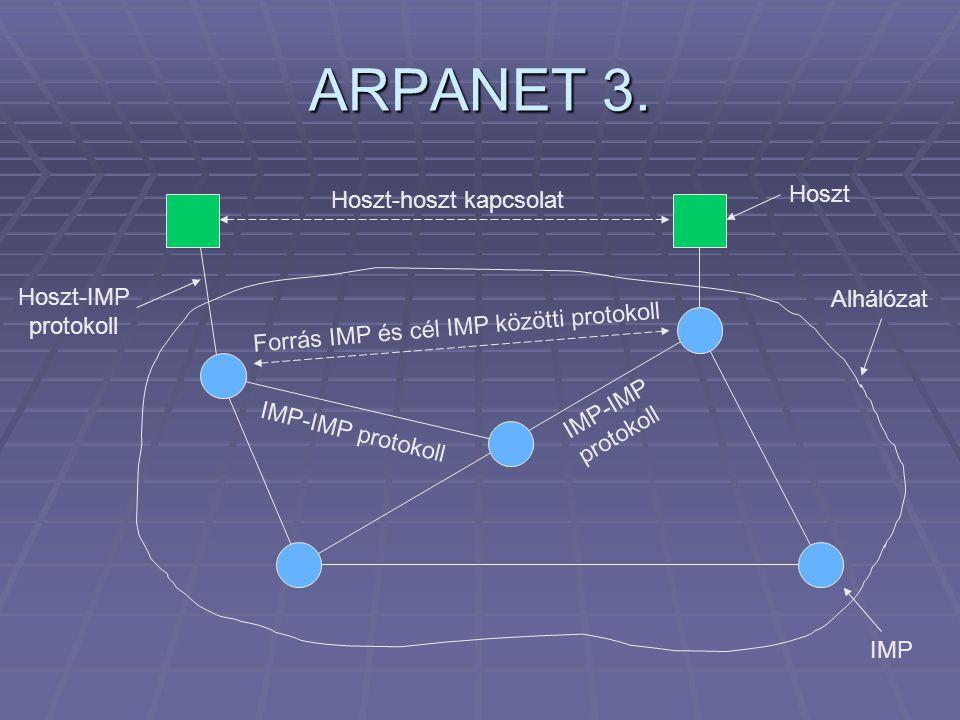 ARPANET 3.