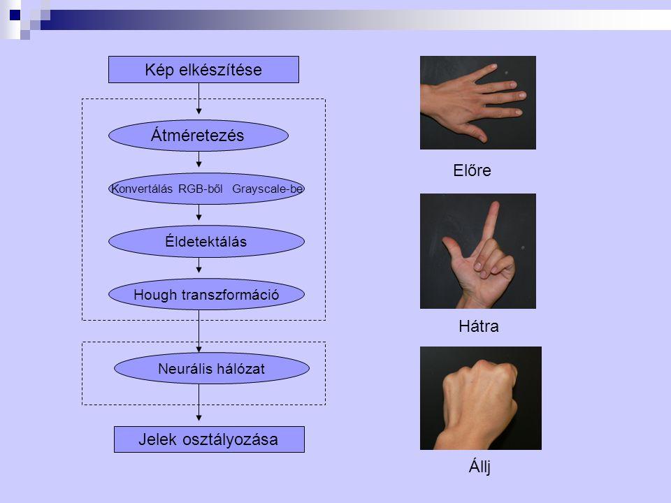 Kép elkészítése Átméretezés Konvertálás RGB-ből Grayscale-be Éldetektálás Hough transzformáció Neurális hálózat Jelek osztályozása Előre Hátra Állj