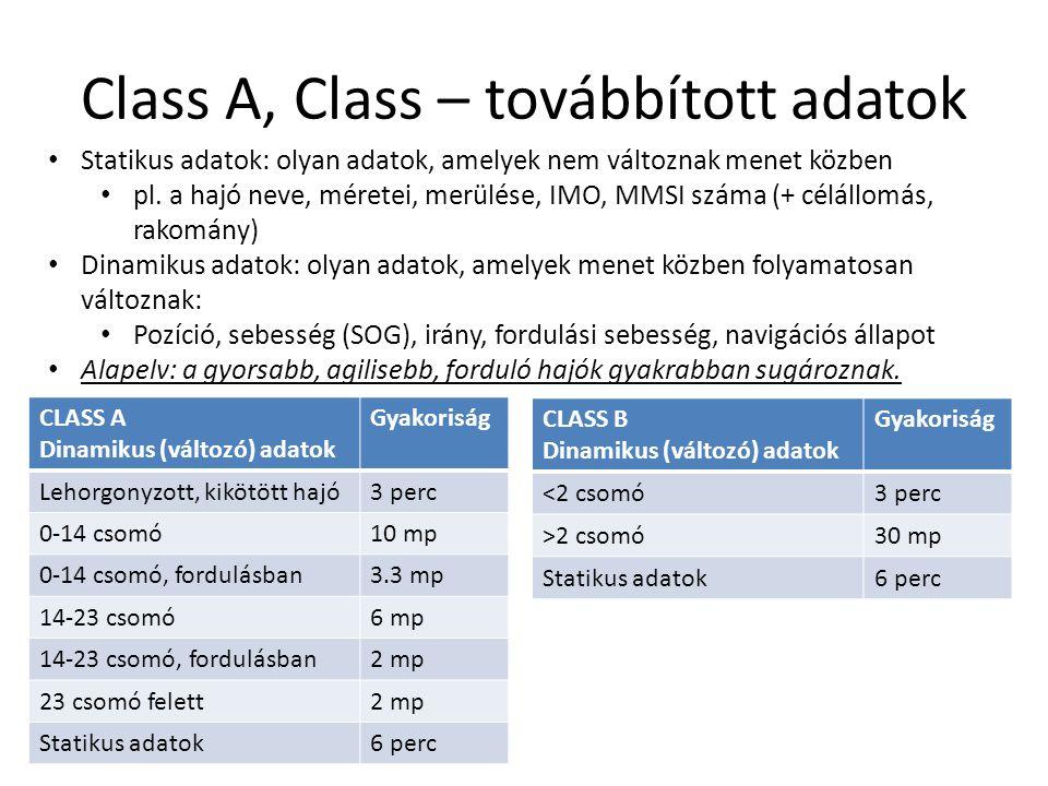 Class A, Class – továbbított adatok CLASS A Dinamikus (változó) adatok Gyakoriság Lehorgonyzott, kikötött hajó3 perc 0-14 csomó10 mp 0-14 csomó, fordu