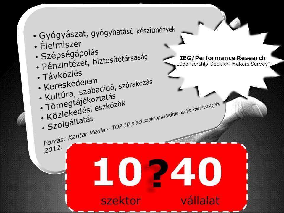 """MÓDSZER kérdőív 10 40 szektor vállalat ? ? IEG/Performance Research """"Sponsorship Decision-Makers Survey"""""""