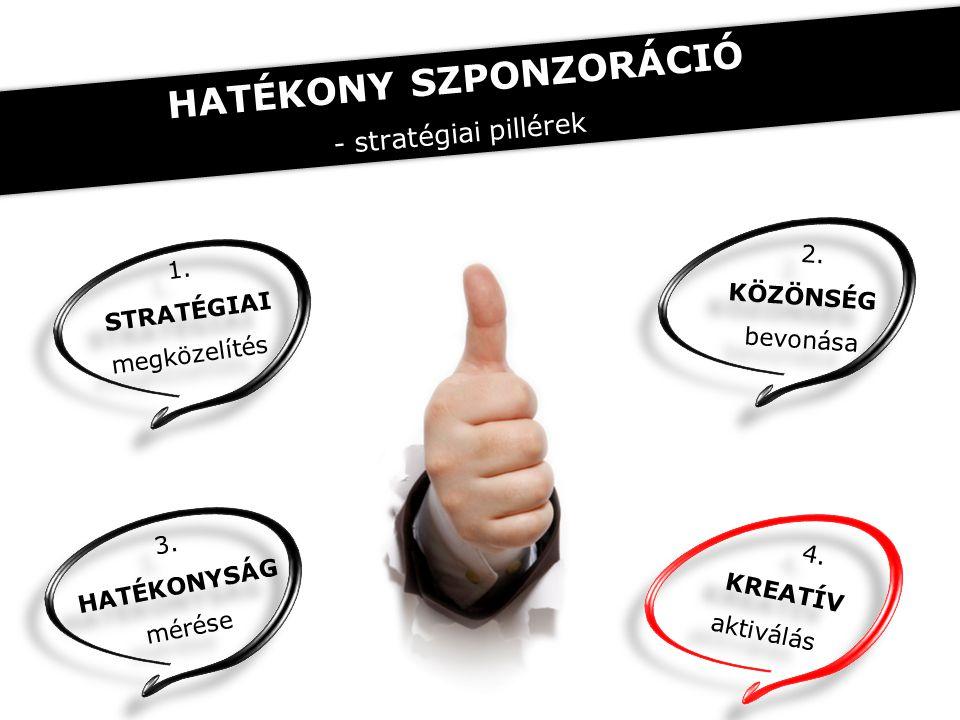 1. STRATÉGIAI megközelítés 1. STRATÉGIAI megközelítés 2. KÖZÖNSÉG bevonása 2. KÖZÖNSÉG bevonása 4. KREATÍV aktiválás 4. KREATÍV aktiválás 3. HATÉKONYS