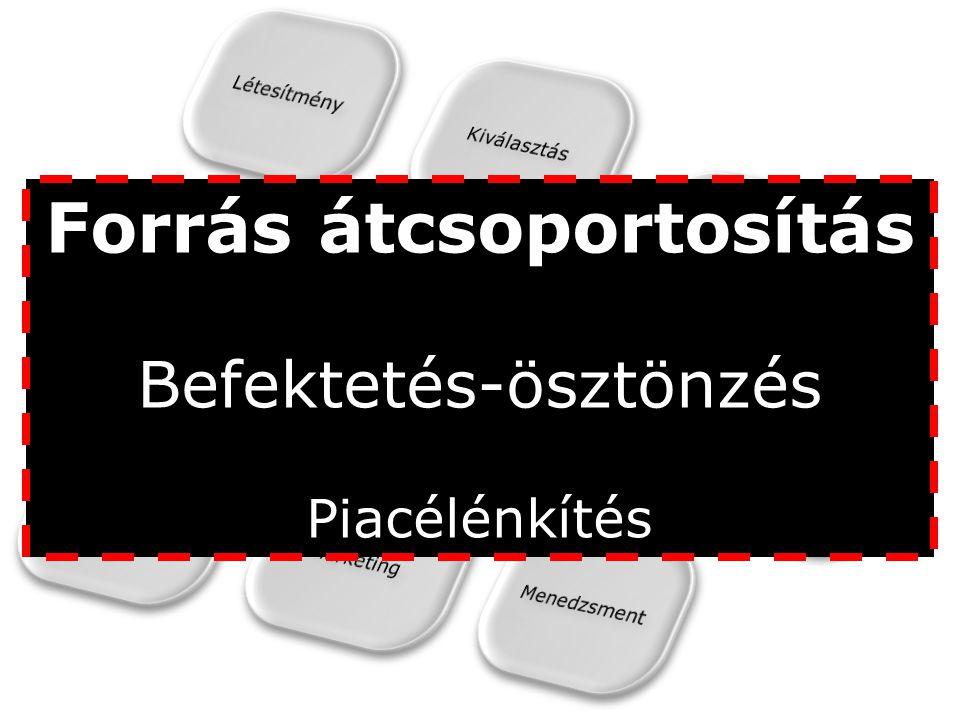 Forrás: Magyar Reklámszövetség, 2012.