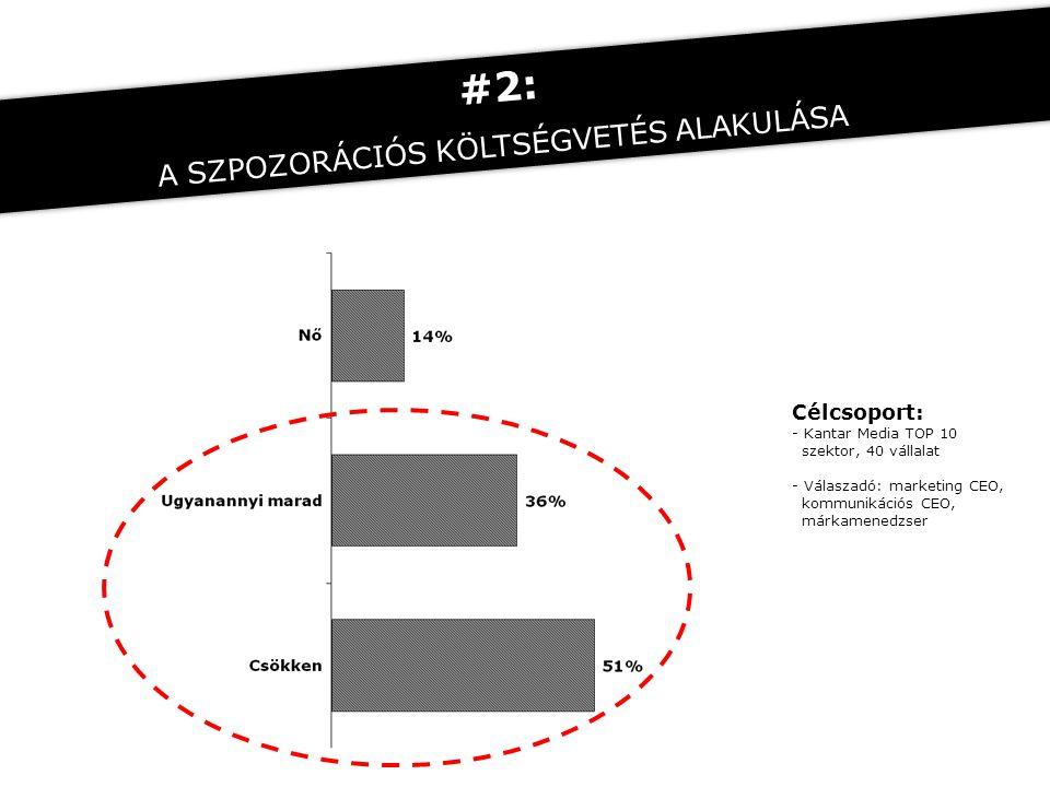 Célcsoport: - Kantar Media TOP 10 szektor, 40 vállalat - Válaszadó: marketing CEO, kommunikációs CEO, márkamenedzser #2: A SZPOZORÁCIÓS KÖLTSÉGVETÉS A