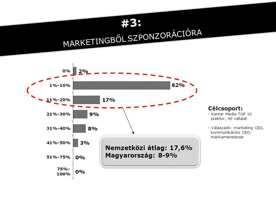 Nemzetközi átlag: 17,6% Magyarország: 8-9% Nemzetközi átlag: 17,6% Magyarország: 8-9% Célcsoport: - Kantar Media TOP 10 szektor, 40 vállalat - Válaszadó: marketing CEO, kommunikációs CEO, márkamenedzser #3: MARKETINGBŐL SZPONZORÁCIÓRA