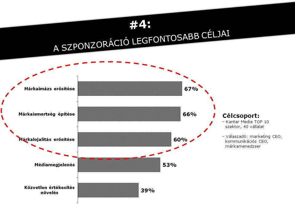 Célcsoport: - Kantar Media TOP 10 szektor, 40 vállalat - Válaszadó: marketing CEO, kommunikációs CEO, márkamenedzser #4: A SZPONZORÁCIÓ LEGFONTOSABB C