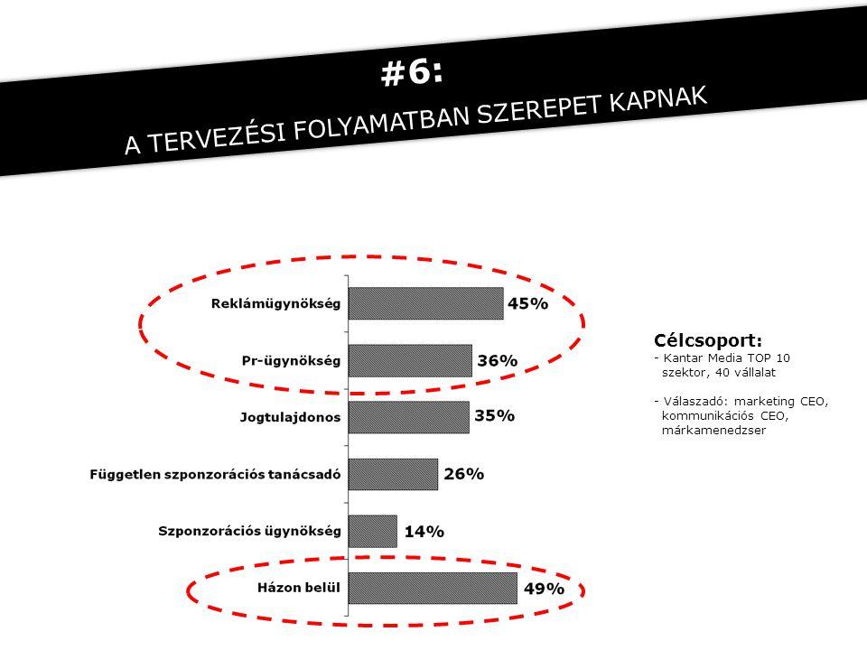 Célcsoport: - Kantar Media TOP 10 szektor, 40 vállalat - Válaszadó: marketing CEO, kommunikációs CEO, márkamenedzser #6: A TERVEZÉSI FOLYAMATBAN SZERE