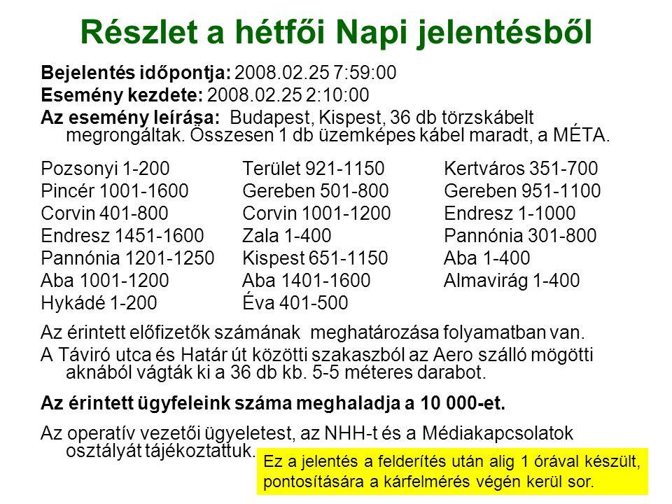 Részlet a hétfői Napi jelentésből Bejelentés időpontja: 2008.02.25 7:59:00 Esemény kezdete: 2008.02.25 2:10:00 Az esemény leírása: Budapest, Kispest, 36 db törzskábelt megrongáltak.
