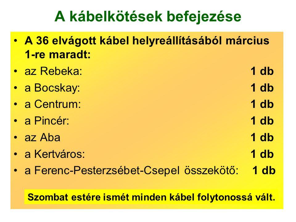 A kábelkötések befejezése •A 36 elvágott kábel helyreállításából március 1-re maradt: •az Rebeka: 1 db •a Bocskay: 1 db •a Centrum:1 db •a Pincér: 1 db •az Aba1 db •a Kertváros: 1 db •a Ferenc-Pesterzsébet-Csepel összekötő: 1 db Szombat estére ismét minden kábel folytonossá vált.