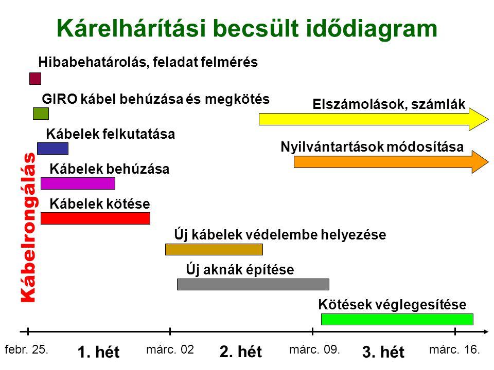 Kárelhárítási becsült idődiagram 1. hét febr. 25.márc. 02 2. hét márc. 09. 3. hét márc. 16. Kábelrongálás Hibabehatárolás, feladat felmérés GIRO kábel