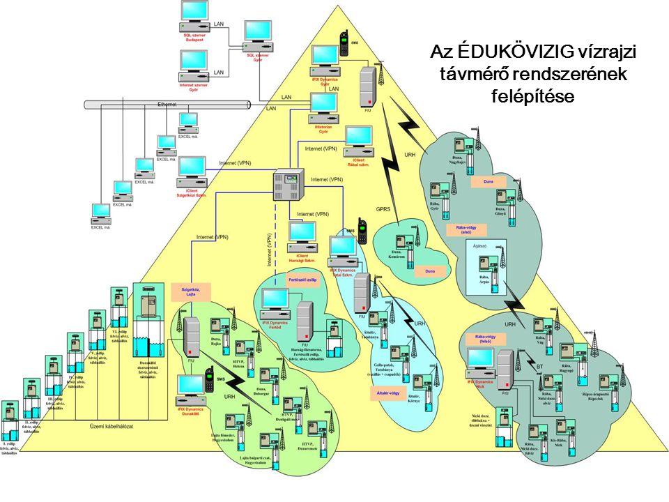 Güssing am 31.5./1.6.2011 Az ÉDUKÖVIZIG vízrajzi távmérő rendszerének felépítése