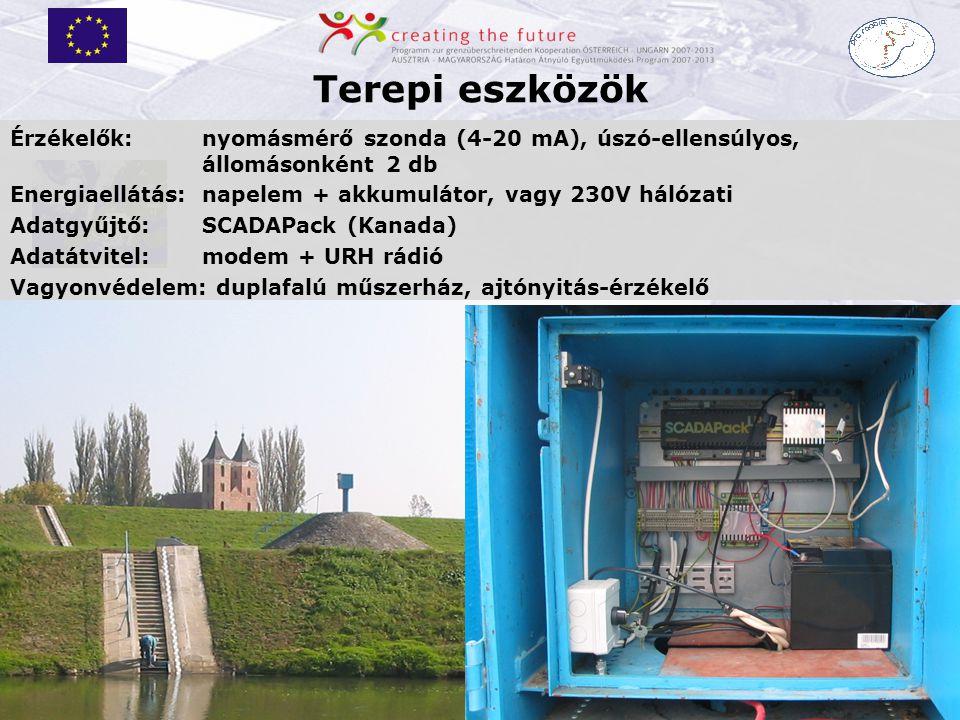 Güssing am 31.5./1.6.2011 Terepi eszközök Érzékelők:nyomásmérő szonda (4-20 mA), úszó-ellensúlyos, állomásonként 2 db Energiaellátás: napelem + akkumu