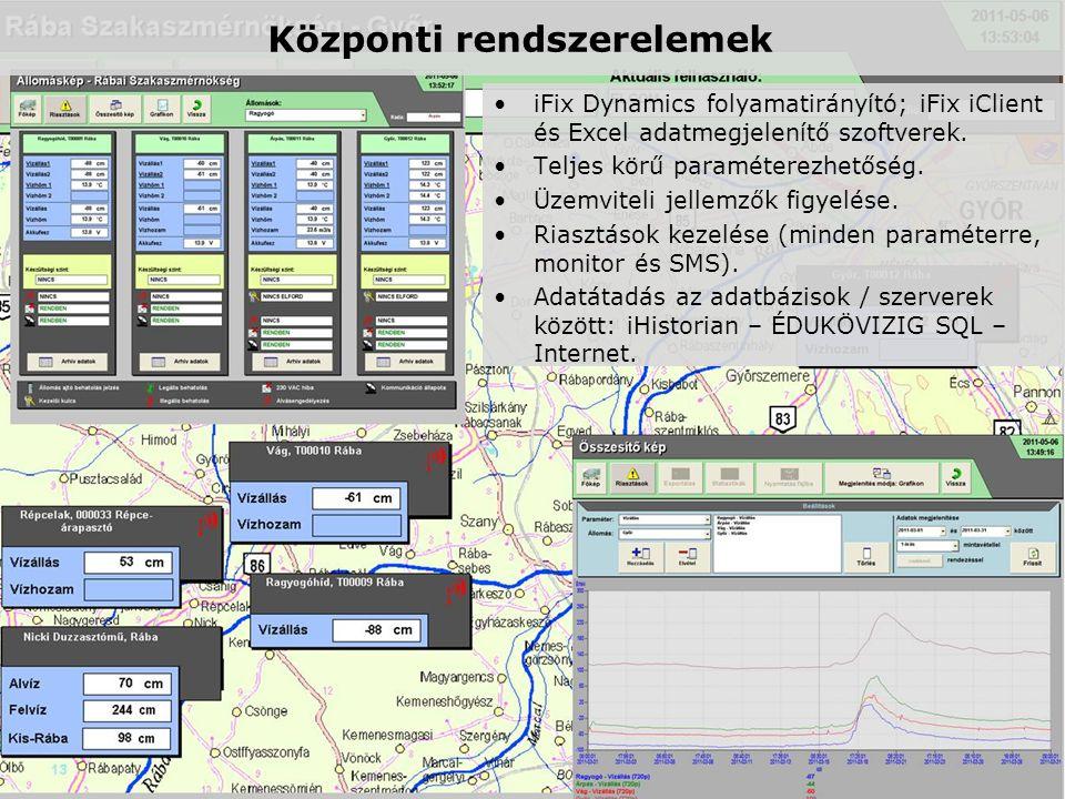 Központi rendszerelemek •iFix Dynamics folyamatirányító; iFix iClient és Excel adatmegjelenítő szoftverek. •Teljes körű paraméterezhetőség. •Üzemvitel