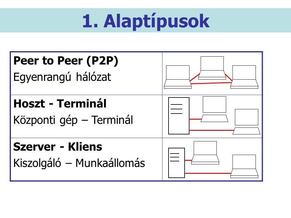 1. Alaptípusok Peer to Peer (P2P) Egyenrangú hálózat Hoszt - Terminál Központi gép – Terminál Szerver - Kliens Kiszolgáló – Munkaállomás
