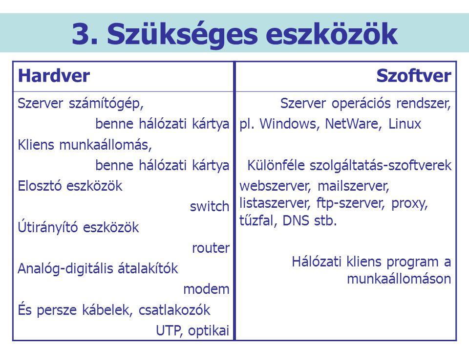 3. Szükséges eszközök HardverSzoftver Szerver számítógép, benne hálózati kártya Kliens munkaállomás, benne hálózati kártya Elosztó eszközök switch Úti