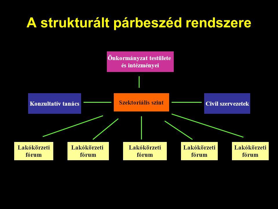 A strukturált párbeszéd rendszere Önkormányzat testülete és intézményei Szektoriális szint Civil szervezetekKonzultatív tanács Lakókörzeti fórum Lakók