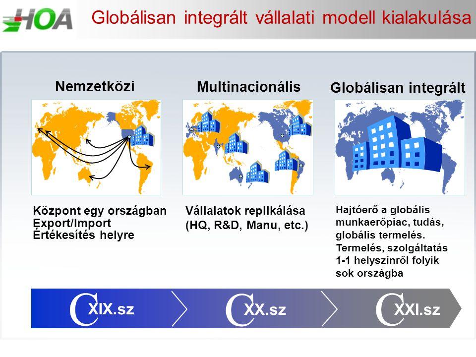 Globálisan integrált vállalati modell kialakulása Központ egy országban Export/Import Értékesítés helyre Vállalatok replikálása (HQ, R&D, Manu, etc.)