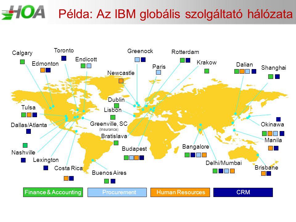Példa: Az IBM globális szolgáltató hálózata Finance & AccountingProcurementHuman ResourcesCRM Toronto Lisbon Greenock Okinawa Lexington Dallas/Atlanta