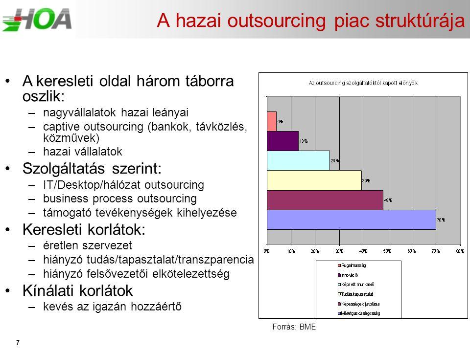 A hazai outsourcing piac struktúrája 7 •A keresleti oldal három táborra oszlik: –nagyvállalatok hazai leányai –captive outsourcing (bankok, távközlés,