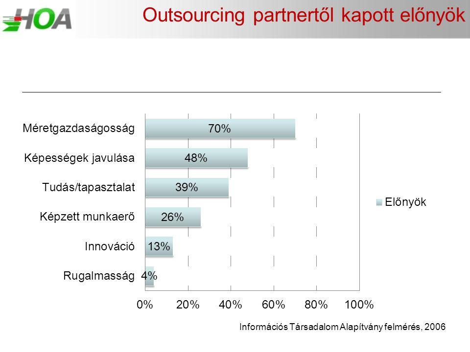 Outsourcing partnertől kapott előnyök Információs Társadalom Alapítvány felmérés, 2006